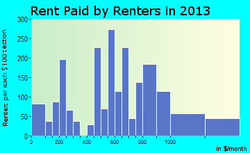 Woodlyn rent paid by renters for apartments graph