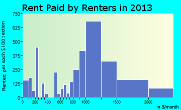 Lomita rent paid by renters for apartments graph