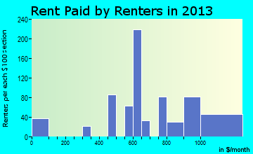 Linwood rent paid by renters for apartments graph
