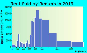 Long Beach rent paid by renters for apartments graph