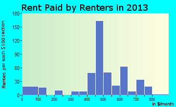 Lykens rent paid by renters for apartments graph