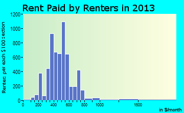 Meadville rent paid by renters for apartments graph