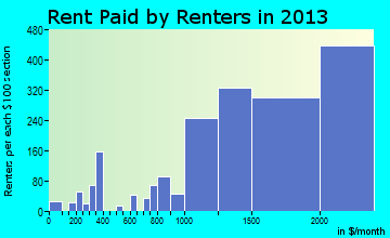Los Gatos rent paid by renters for apartments graph