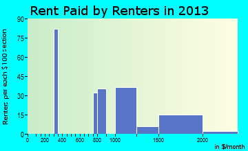 Montgomeryville rent paid by renters for apartments graph