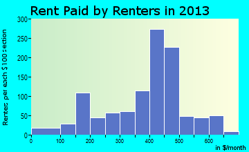 Mount Union rent paid by renters for apartments graph