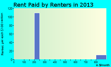Nixon rent paid by renters for apartments graph
