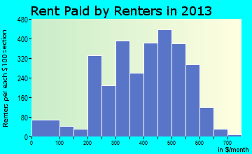 Oil City rent paid by renters for apartments graph