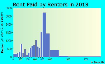 Madera rent paid by renters for apartments graph
