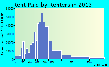 Philadelphia rent paid by renters for apartments graph