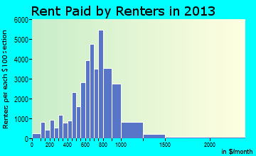 Allentown rent paid by renters for apartments graph