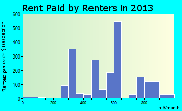 Blakely rent paid by renters for apartments graph