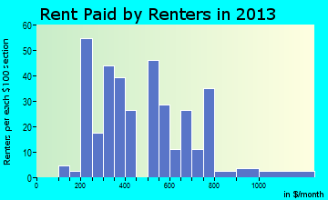 Blossburg rent paid by renters for apartments graph