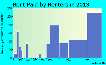 Mill Valley rent paid by renters for apartments graph