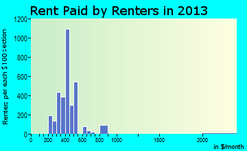 Clearfield rent paid by renters for apartments graph