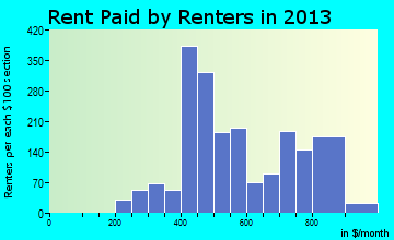 Sayre rent paid by renters for apartments graph