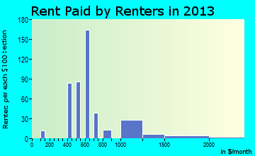 Rent paid by renters in 2016 in Monte Rio, CA