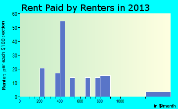 Dunnstown rent paid by renters for apartments graph