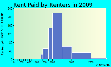 East Norriton rent paid by renters for apartments graph
