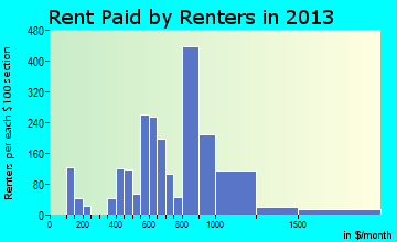 Emmaus rent paid by renters for apartments graph