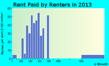 Rent paid by renters in 2016 in Export, PA