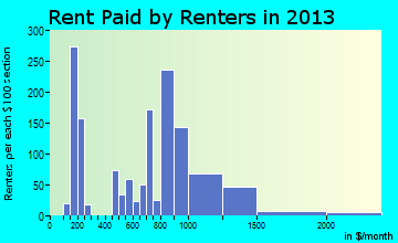 Fairless Hills rent paid by renters for apartments graph