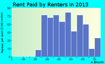 Forest City rent paid by renters for apartments graph