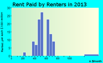 Freeburg rent paid by renters for apartments graph
