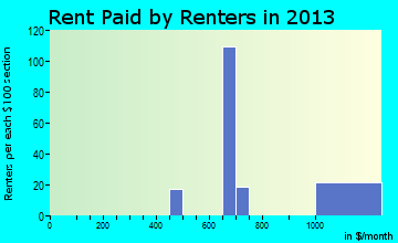 Gap rent paid by renters for apartments graph