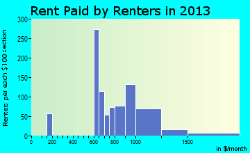 Glenside rent paid by renters for apartments graph