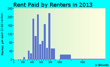 Greencastle rent paid by renters for apartments graph