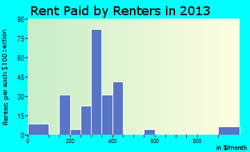 Hastings rent paid by renters for apartments graph