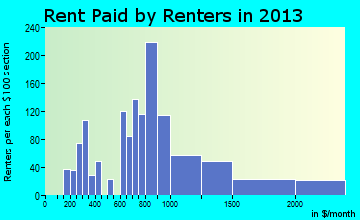 Hatboro rent paid by renters for apartments graph
