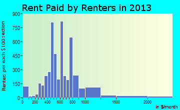 Indiana rent paid by renters for apartments graph