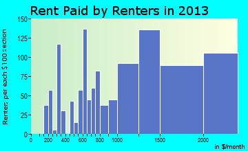 Norco rent paid by renters for apartments graph