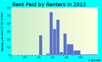 Leesport rent paid by renters for apartments graph