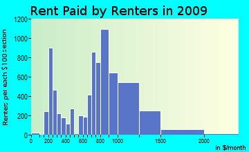 North Providence rent paid by renters for apartments graph