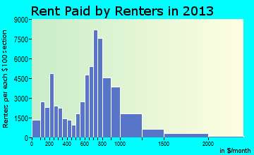Rent paid by renters in 2015 in Providence, RI