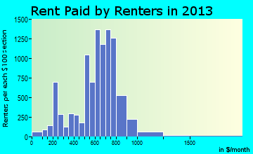 Central Falls rent paid by renters for apartments graph