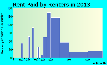 Bluffton rent paid by renters for apartments graph