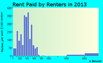 Clinton rent paid by renters for apartments graph