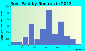Dillon rent paid by renters for apartments graph