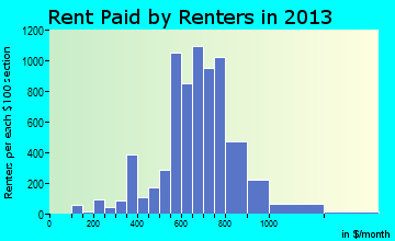 Dentsville rent paid by renters for apartments graph