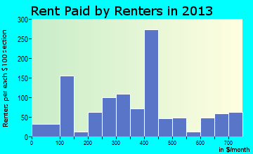 Edgefield rent paid by renters for apartments graph