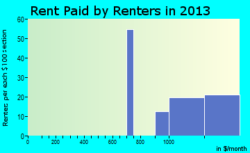 Occidental rent paid by renters for apartments graph