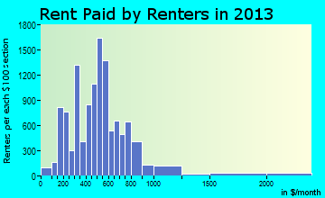 Florence rent paid by renters for apartments graph