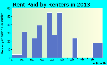 Jefferson rent paid by renters for apartments graph
