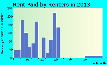 Kingstree rent paid by renters for apartments graph