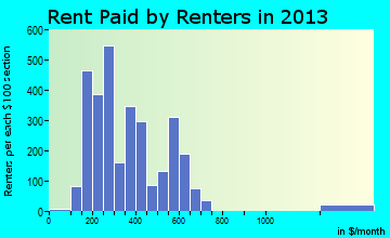 Laurens rent paid by renters for apartments graph