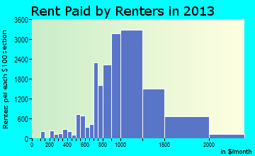 Ontario rent paid by renters for apartments graph