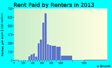 North Myrtle Beach rent paid by renters for apartments graph